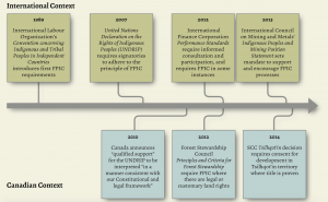 Timeline for FPIC in the International and Canadian Context